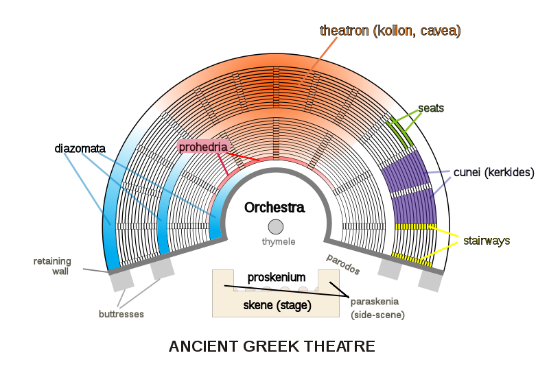 Odeon of Herodes Atticus   Herodium or Herodeion